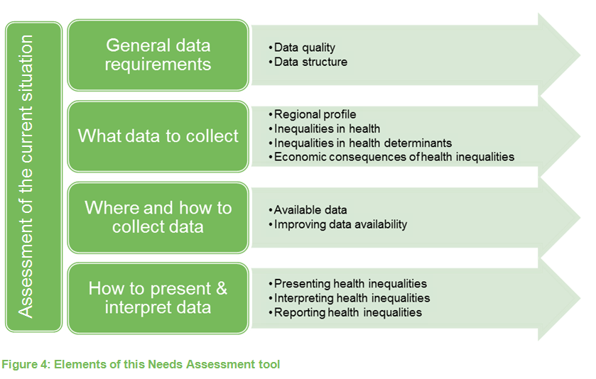 health needs assessment tools currently in Ahrq tools and resources for better health the public's health needs assessment tools the current capacity of hospitals and health systems.
